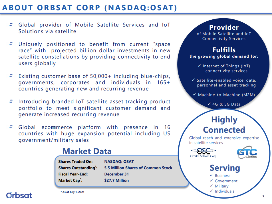 Orbsat (OSAT) rises on partnership with SpaceX's Starlink
